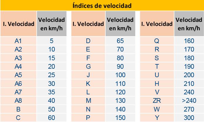 Indice de velocidad